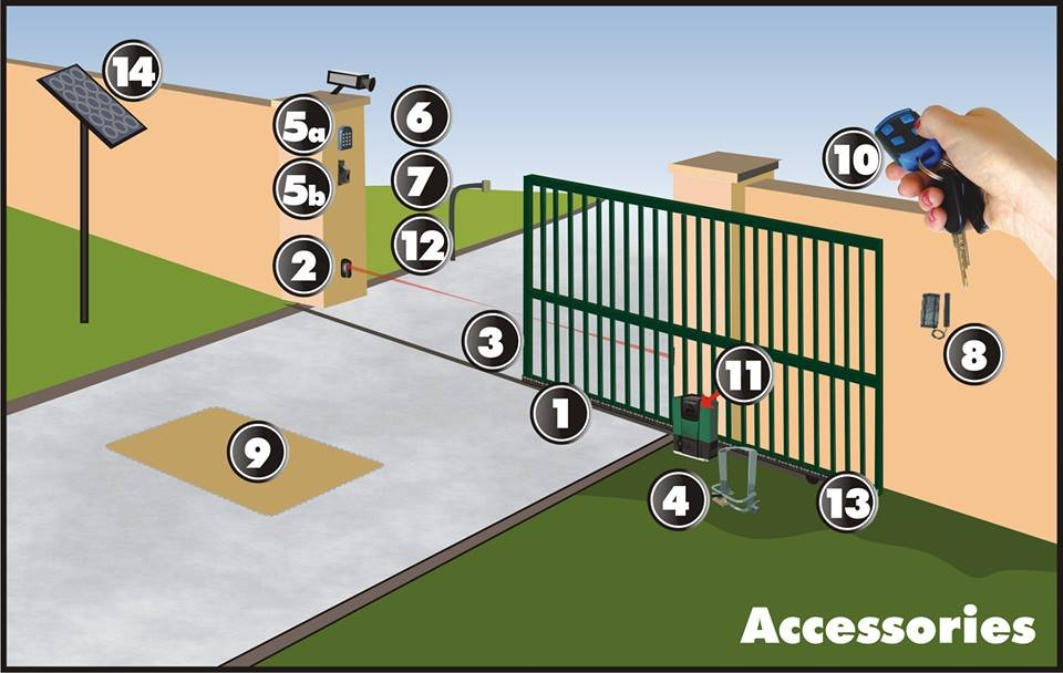 Buy Automatic Gate