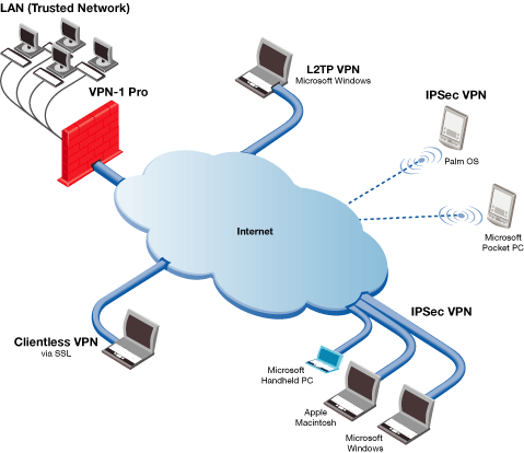 Order Virtual Private Networks