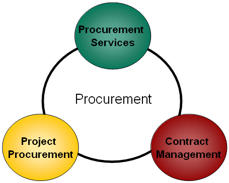Order Procurement Services