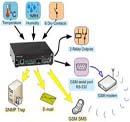 Order Security and Surveillance Solution