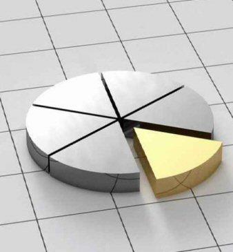 Order Portfolio Management