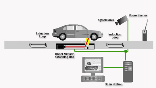 Order Under Vehicle Scanners