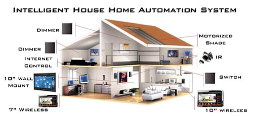 Order Home Automation