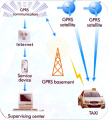 GPRS Systems Services